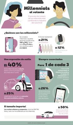 ¿Qué buscan en un coche los millennials?