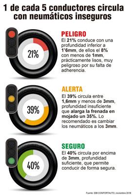 Uno de cada cinco coches sigue circulando con los neumáticos en mal estado